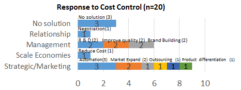Response To Cost Control