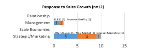 Response To Sales Growth 2