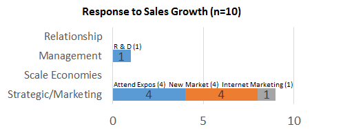 Response To Sales Growth