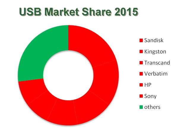 Usb Market Conditions And Trends China